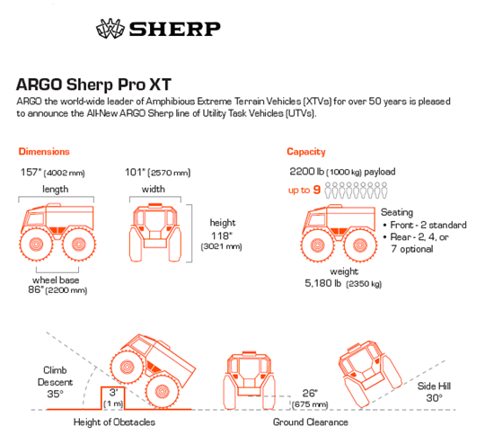 Sherp ATV Pro Technical Specifications
